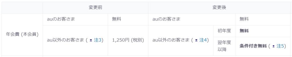 au PAYカードが非auユーザーでも申し込み可となり特典を強化!